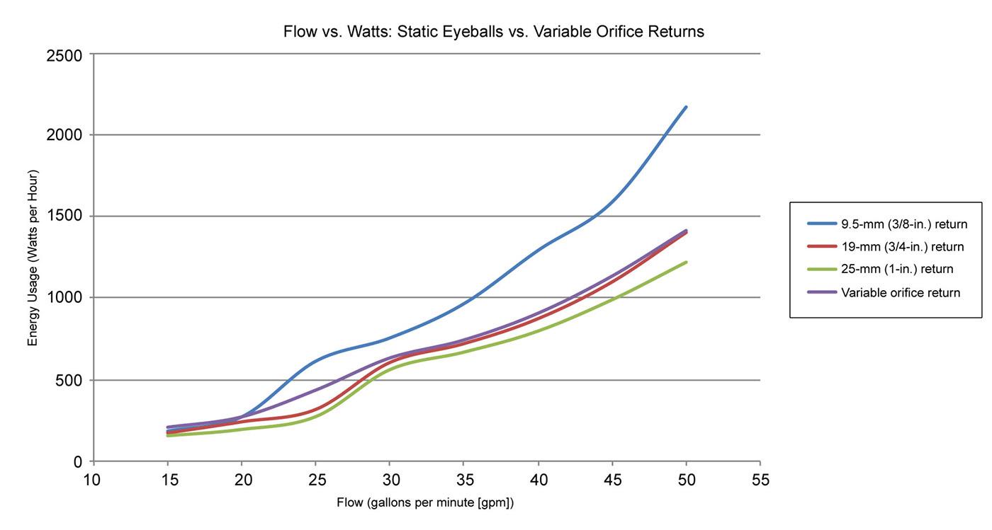flow vs watts static eyeballls vs variable orfice returns