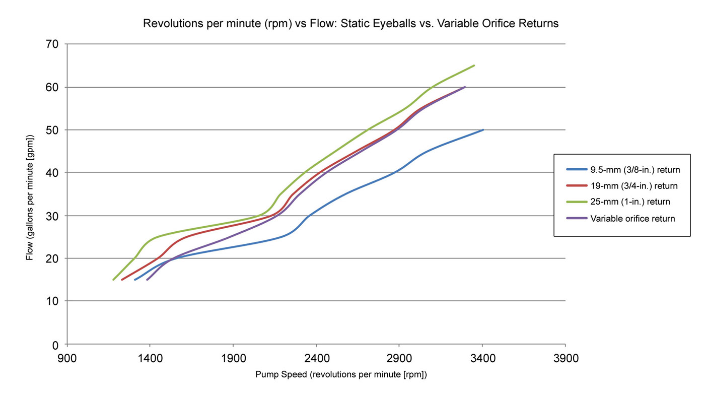 revolutions per minute vs flow static eyeballs vs variable orifice returns