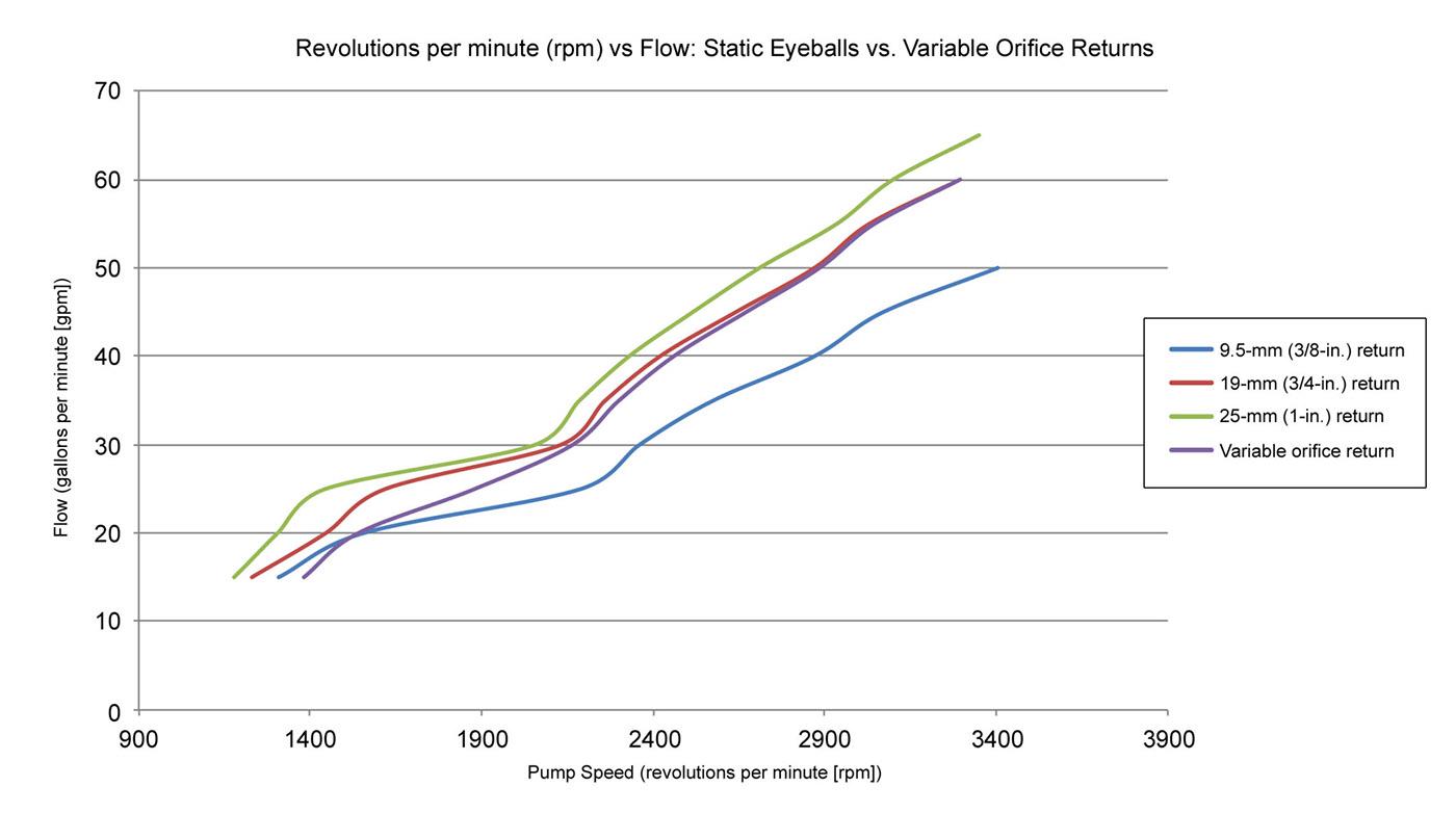 revolutions per minute vs flow static eyeballs vs variable orifice returns