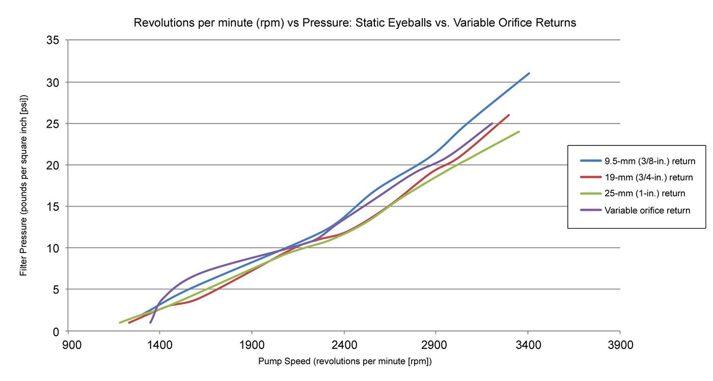 revolutions per minute vs pressure static eyeballs vs variable orfice returns