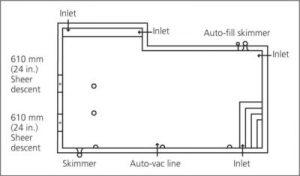 Figure 1: Pool Layout