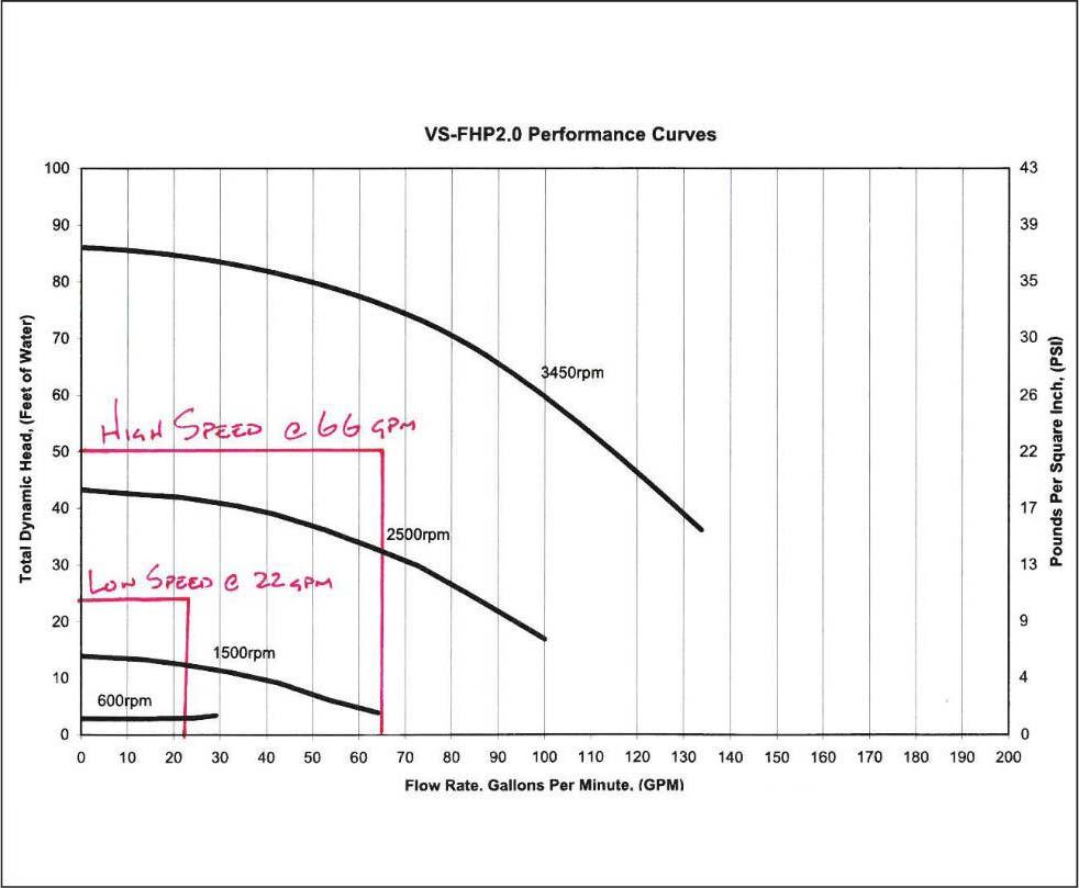 Pump Curve 2