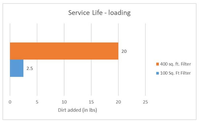Figure 2 - Service Life
