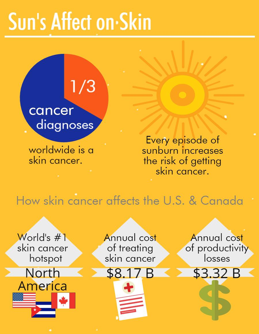 Educating Outdoor Workers on the Dangers of Sun Exposure and Skin Cancer