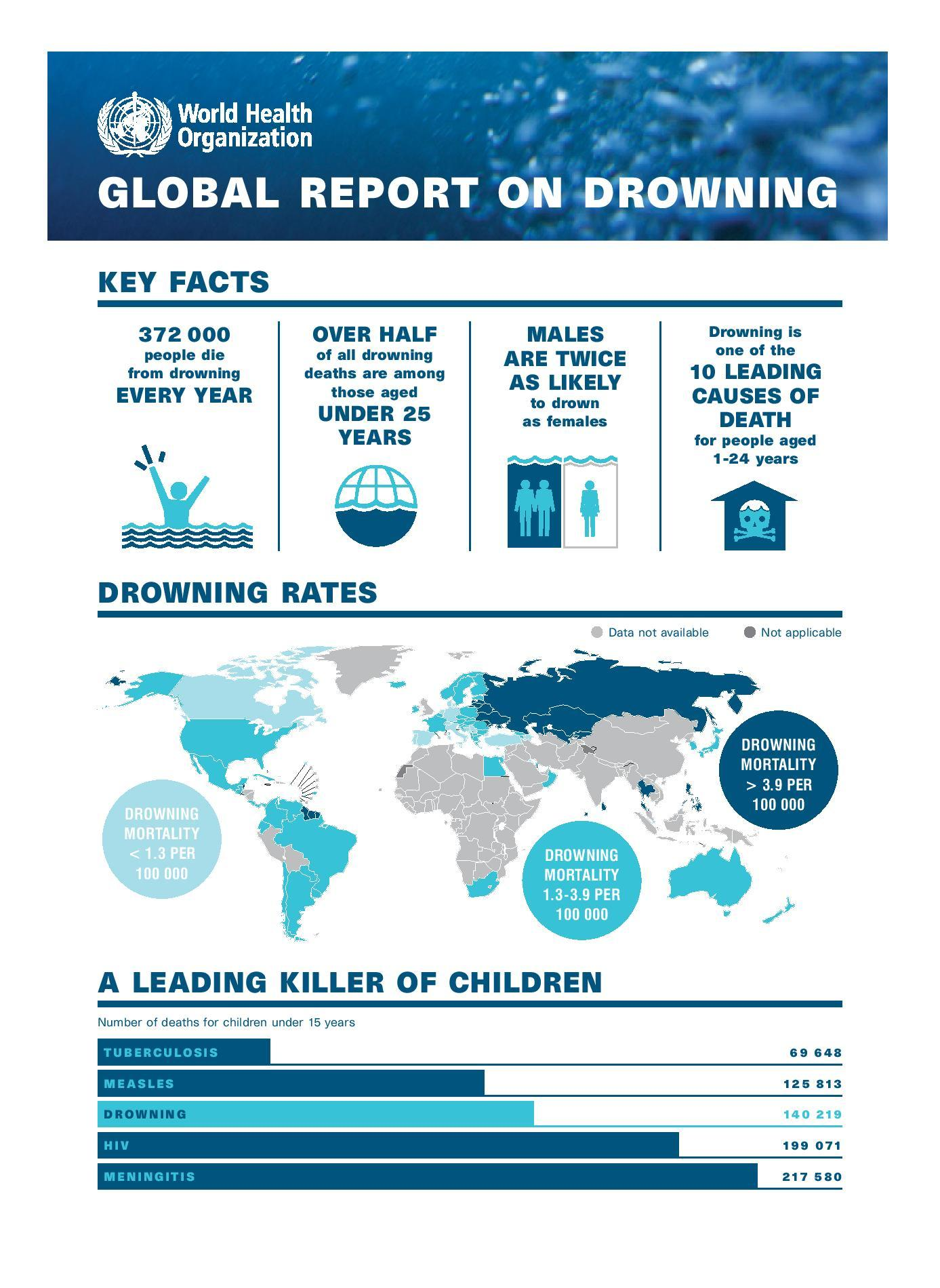 May is national drowning prevention month american spa - Swimming pool industry statistics ...