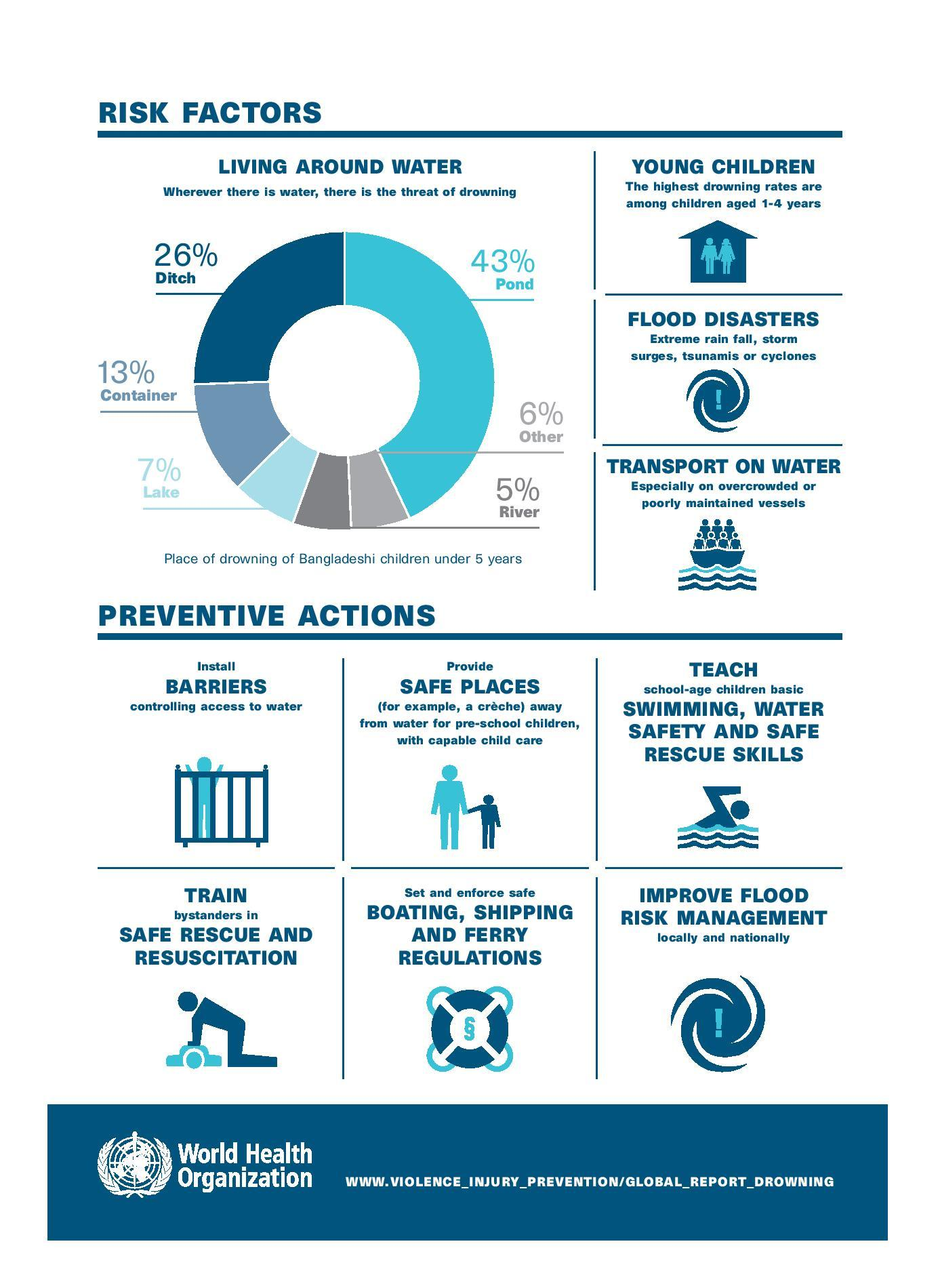 WHO National Drowning Month report 2016 2